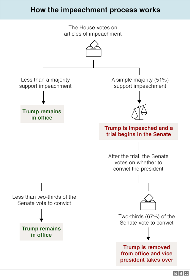 Graphic showing how the US impeachment process works