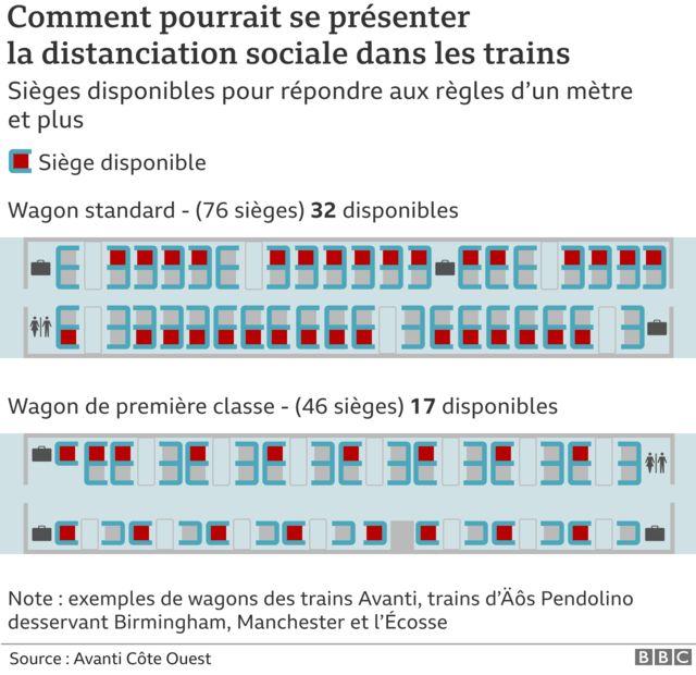 Graphique de distanciation sociale dans les trains
