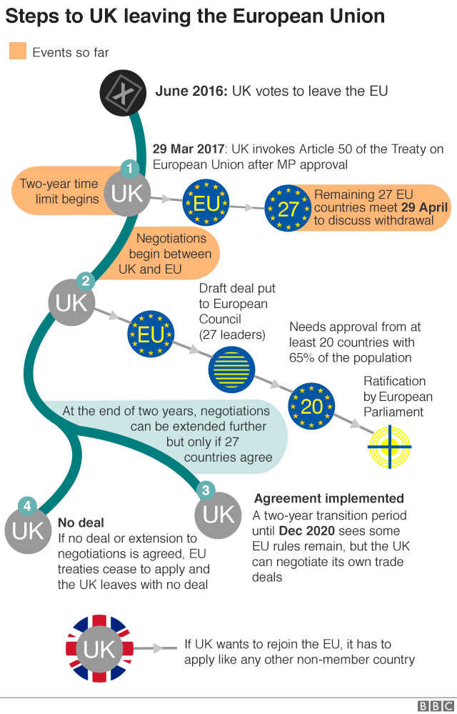 Flowchart showing the steps on the way to the UK's exit from the EU