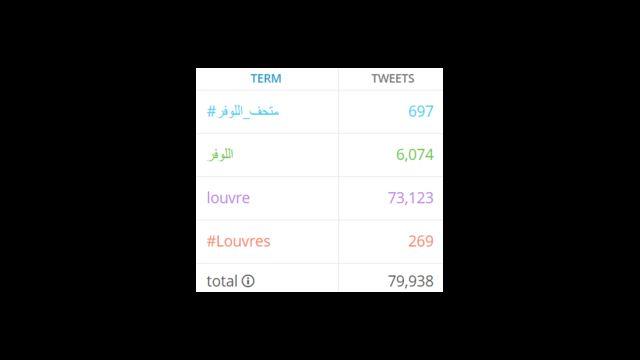 صورة تظهر عدد التغريدات التي ورد بها اسم المتحف