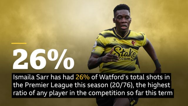 Ismaila Sarr has had 26% of Watford's total shots in the Premier League this season (20/76), the highest ratio of any player in the competition so far this term