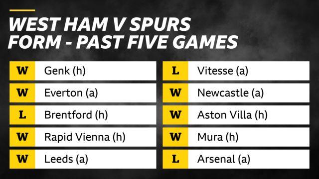 West Ham v Spurs form in past five games: West Ham - wins v Genk and Everton, loss v Brentford, wins v Rapid Vienna and Leeds. Spurs - loss v Vitesse, wins v Newcastle, Aston Villa and Mura, loss v Arsenal