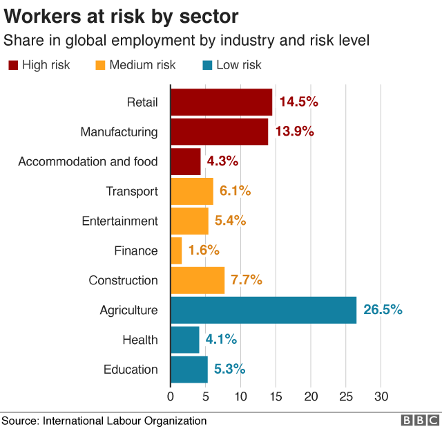 Workers at risk by sector bar chart