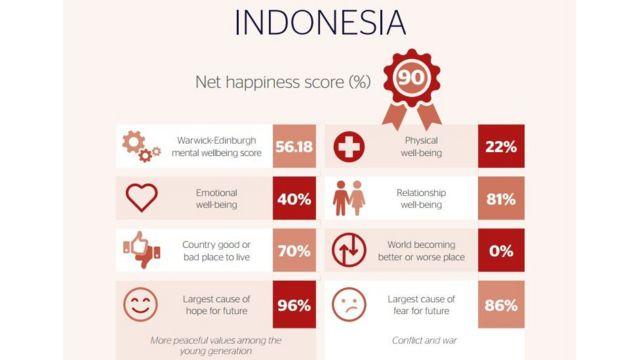 Tabel kebahagiaan
