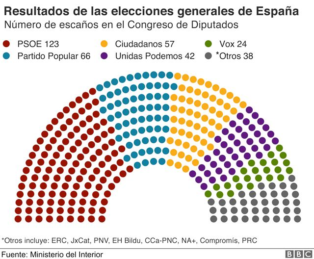 Congreso de diputados