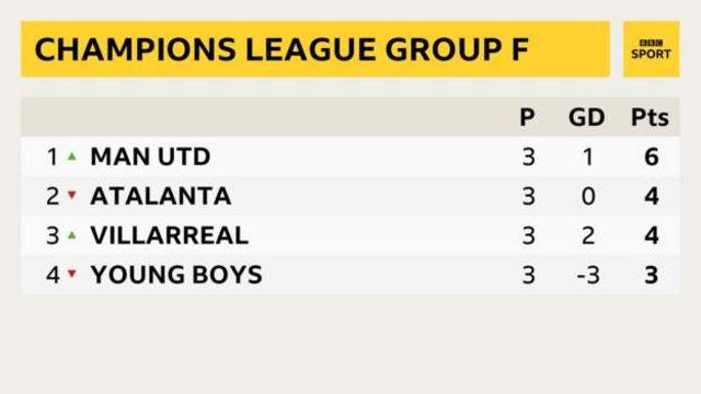 Champions League Group F: 1. Man Utd, 2. Atalanta, 3. Villarreal, 4. Young Boys
