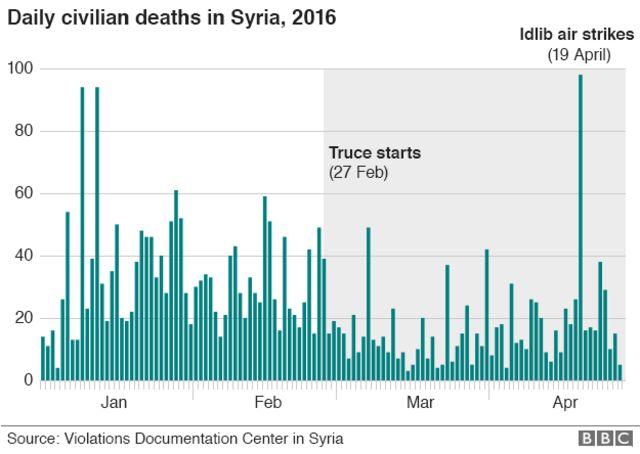 1月1日以降の日ごとの市民死亡者数