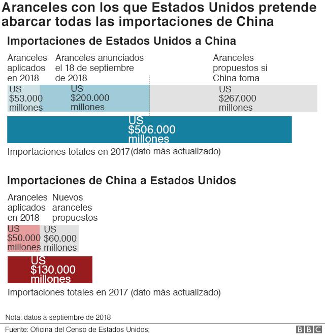 Aranceles con los que EE.UU. pretende abarcar todas las importaciones de China.