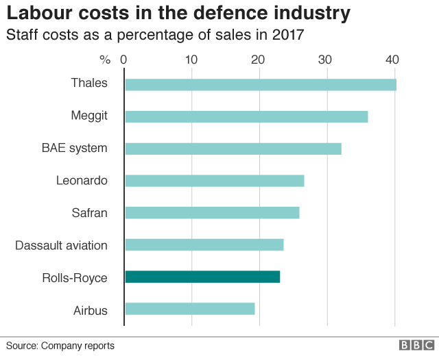 Defence labour costs