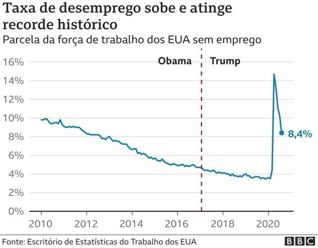 infográfico de desemprego