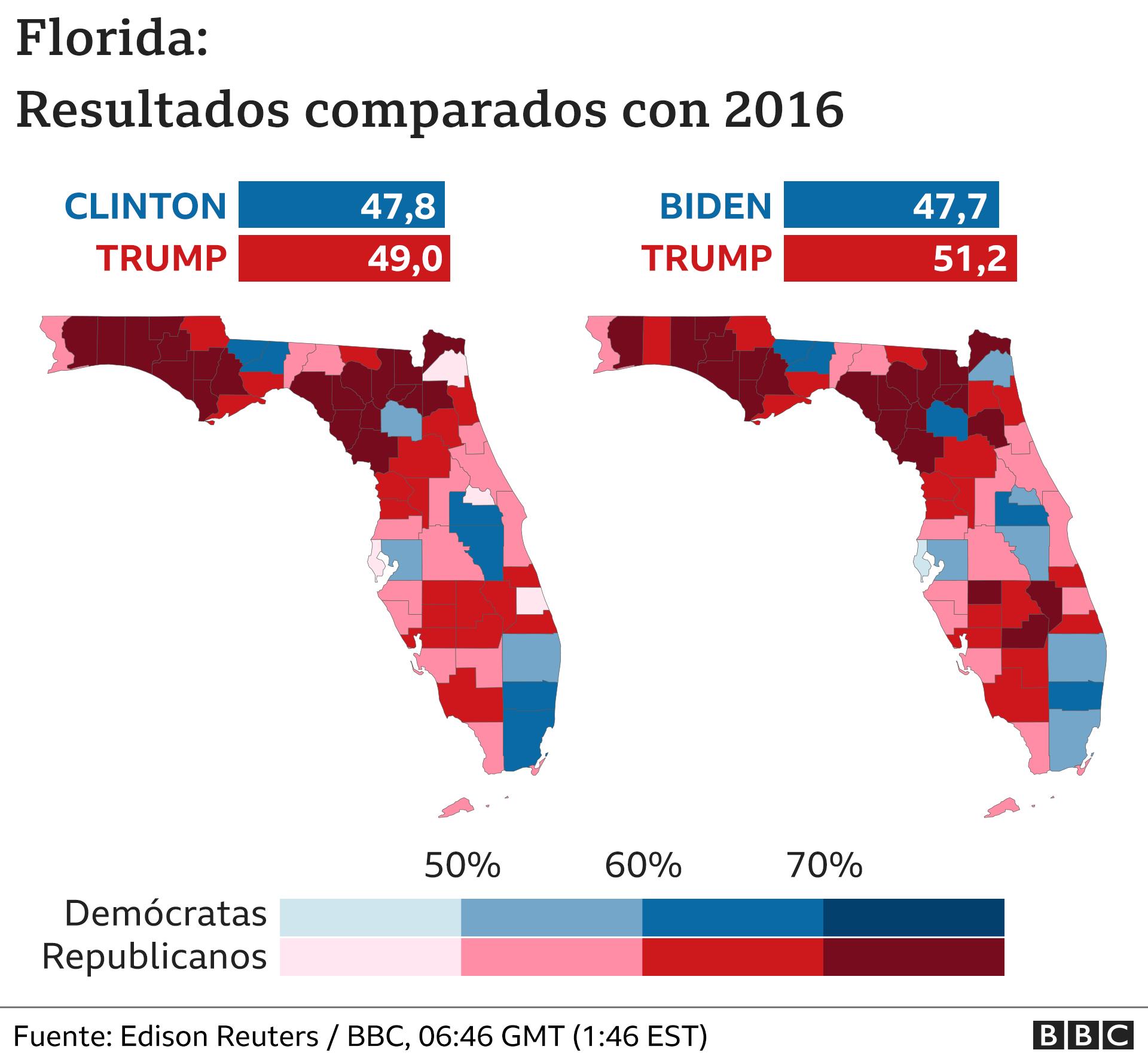 Mapa de Florida comparando resultados de 2016 con 2020