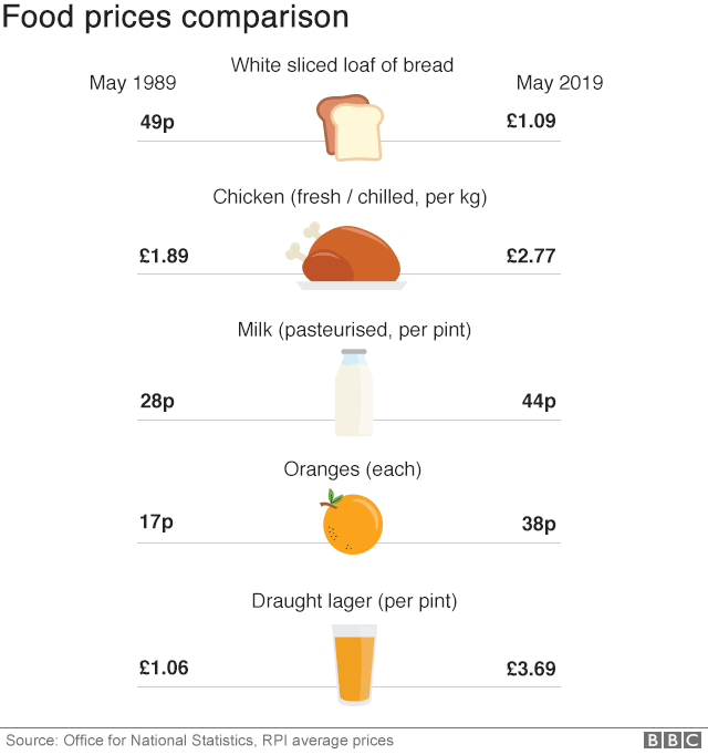 Chart comparing food prices in 1989 versus 2019