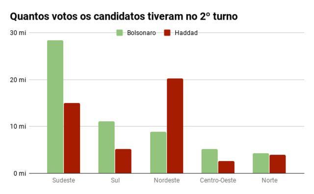 Gráfico de barras mostra quantos votos Bolsonaro e Haddad tiveram em cada região no 2º turno