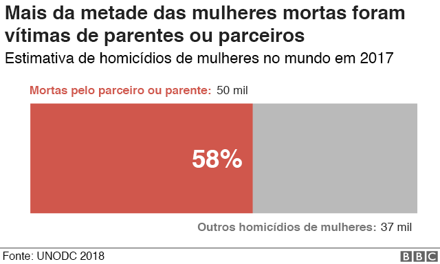 gráfico mostra taxas de homicídio