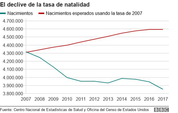 Gráfica sobre caída de la natalidad esperada.