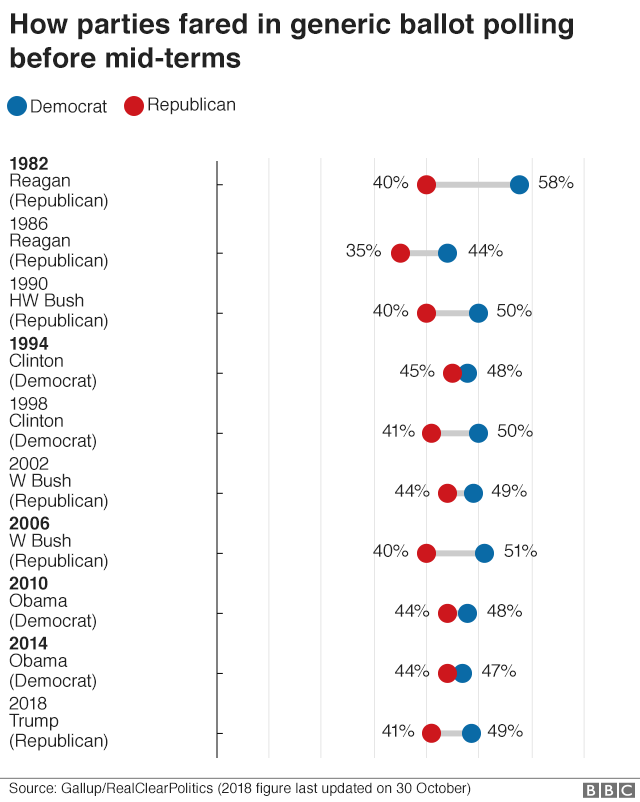 Chart showing how the two main US political parties fared in generic ballot polling before mid-term elections going back to 1982