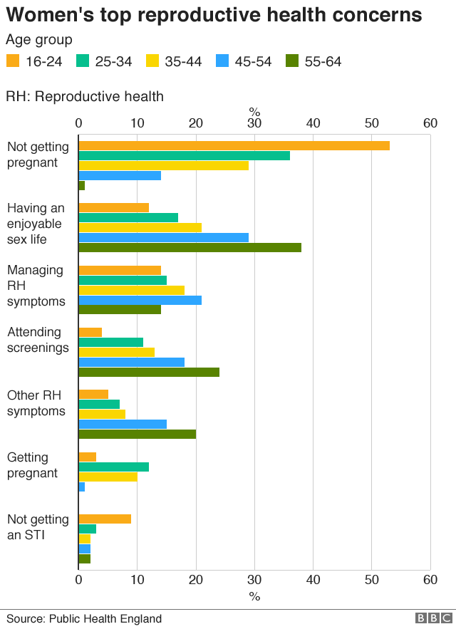 Chart showing survey findings about reproductive health