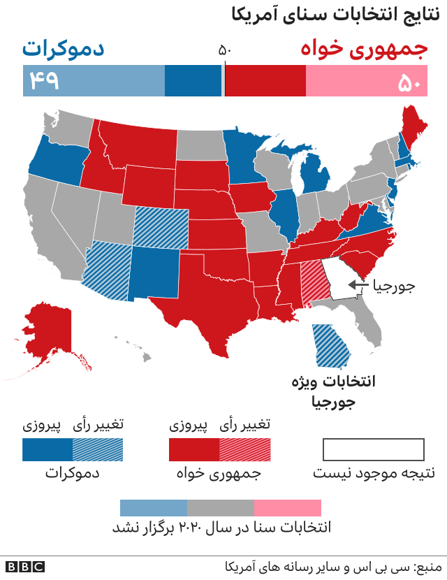 نتایج انتخابات سنا