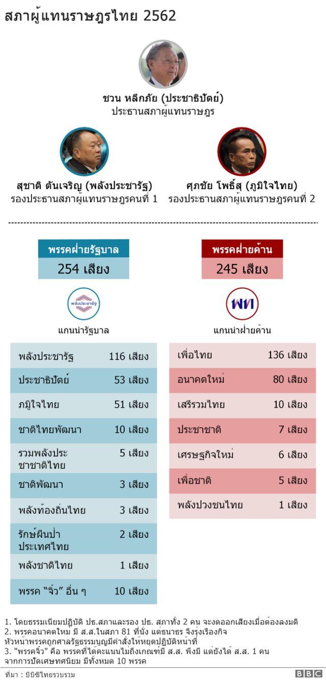 กราฟิก สภาผู้แทนราษฎรไทย 2562