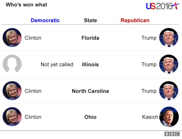 15日に予備選を開いた州とそれぞれの州の勝利者