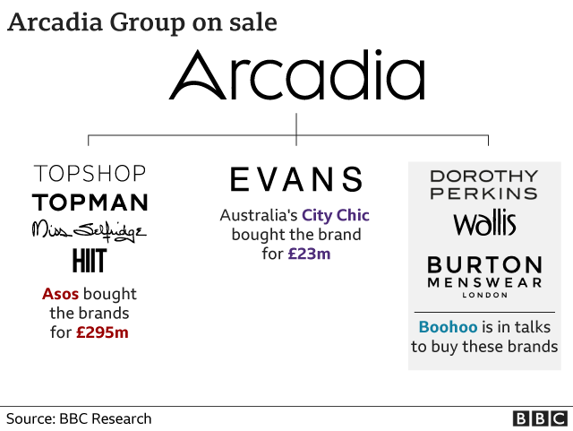 Arcadia graphic