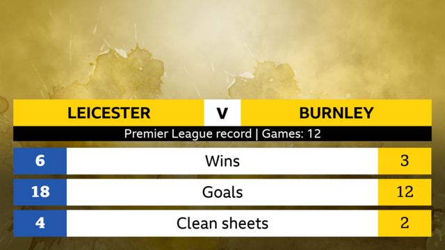 Leicester v Burnley, head-to-head stats over 12 Premier League meetings (Leicester number first): Wins 6-3, Goals 18-12, Clean sheets 4-2