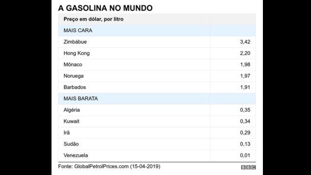 Tabela com preços da gasolina no mundo
