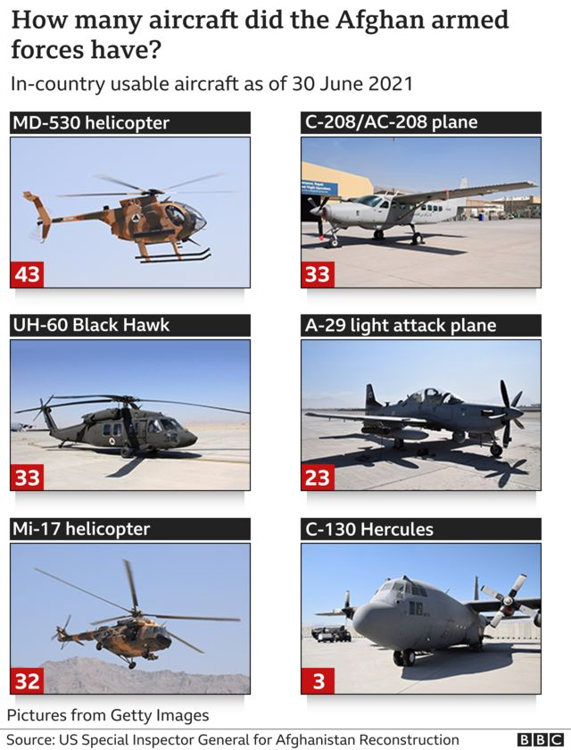 Graphic showing types and numbers of aircraft operated by the Afghan armed forces