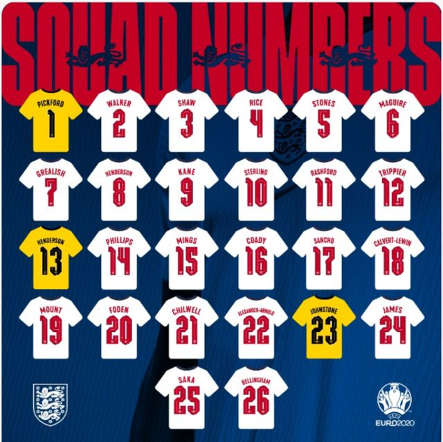 England squad numbers graphic