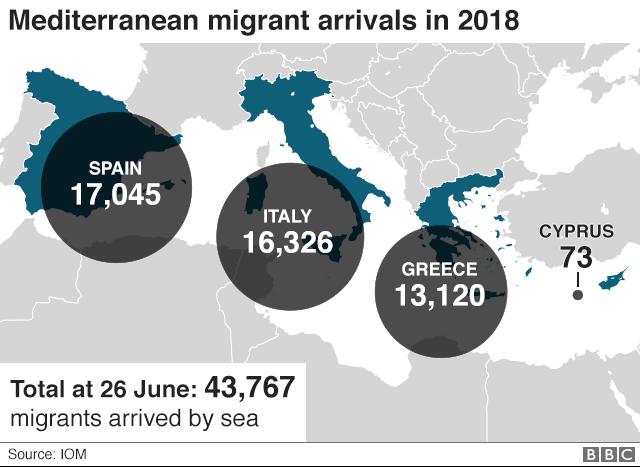 地中海を越えてやって来る移民たちの多くがスペイン、イタリア、ギリシャで上陸する。国際移住機関(IOM)によると、2018年になってからの到着者数は4万3767人に上る