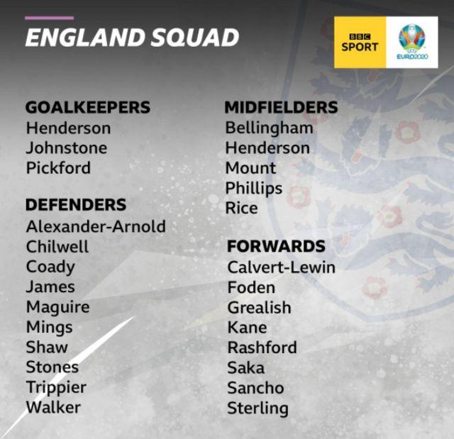 England's squad for Euro 2020
