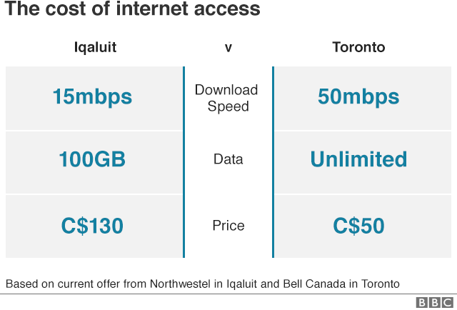 Cost of internet access shows Iqaluit pay $130CAD vs $50CAD in Toronto