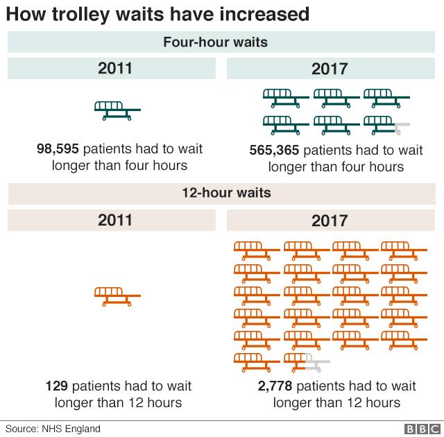 Trolley wait chart