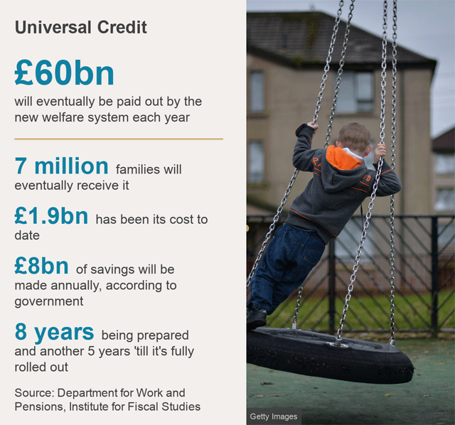 Datapic: £60bn - amount Universal Credit will eventually pay out each year; 7 million - number of families that will receive it; £1.9bn - cost to date; £8bn - of annual savings the government says the new system will make; 8 years - of preparation and another 5 years 'till it's fully rolled out