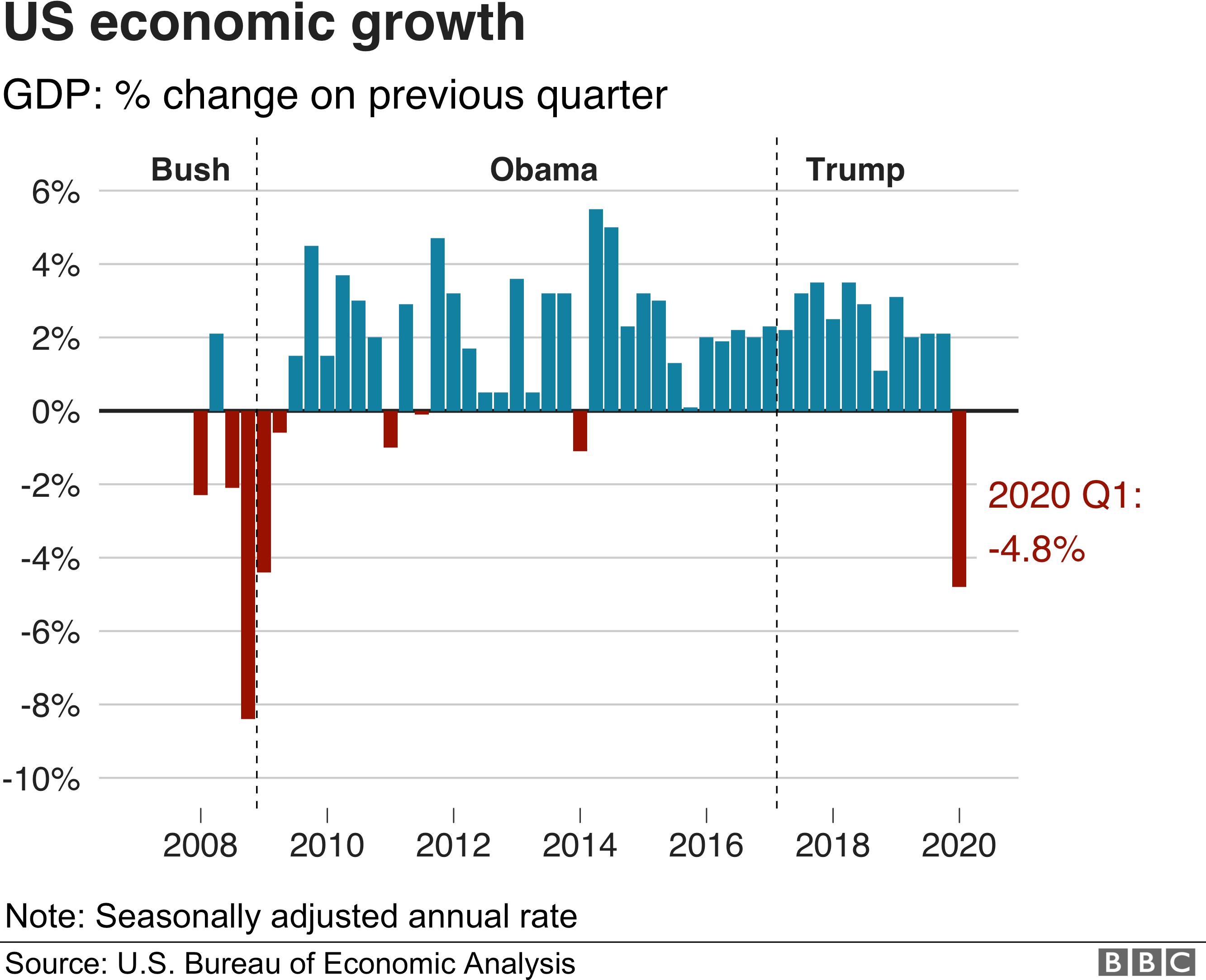 アメリカ 経済