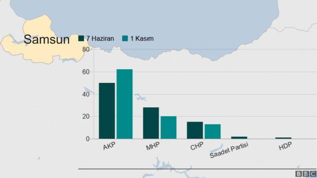 Samsun'da son iki seçim