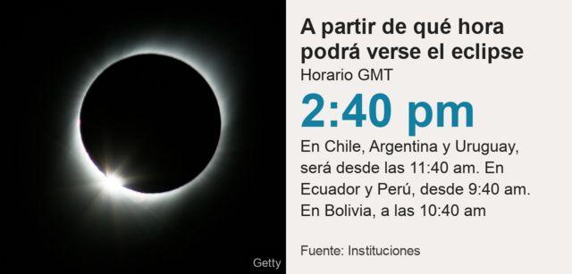 A qué hora se verá el eclipse