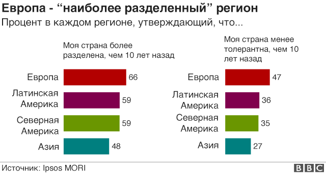 График настроений людей в мире по поводу разделенности их стран