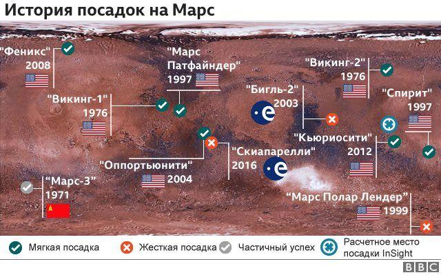Карта посадок на Марс