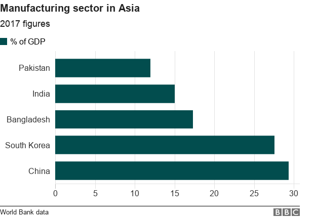 Asia manufacturing share