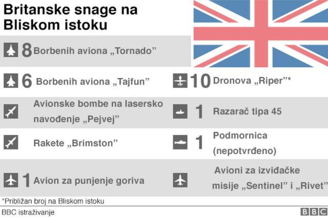 Britanske snage - grafika