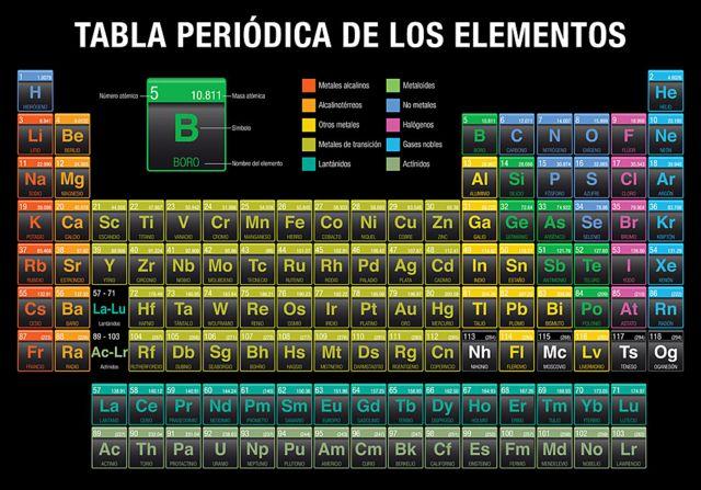 Tabla periódica completa