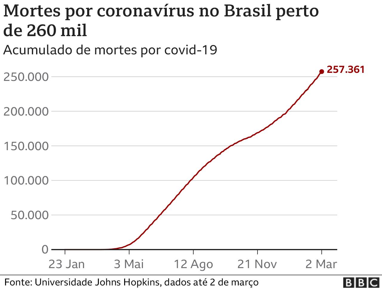 Gráfico mostra trajetória do cumulado de mortes por covid-19 no Brasil