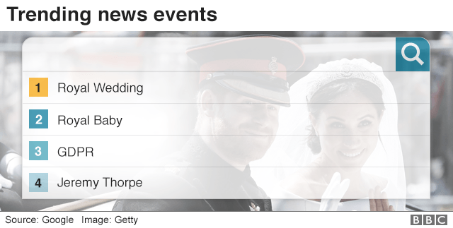 Trending news events - royal wedding was most searched for term