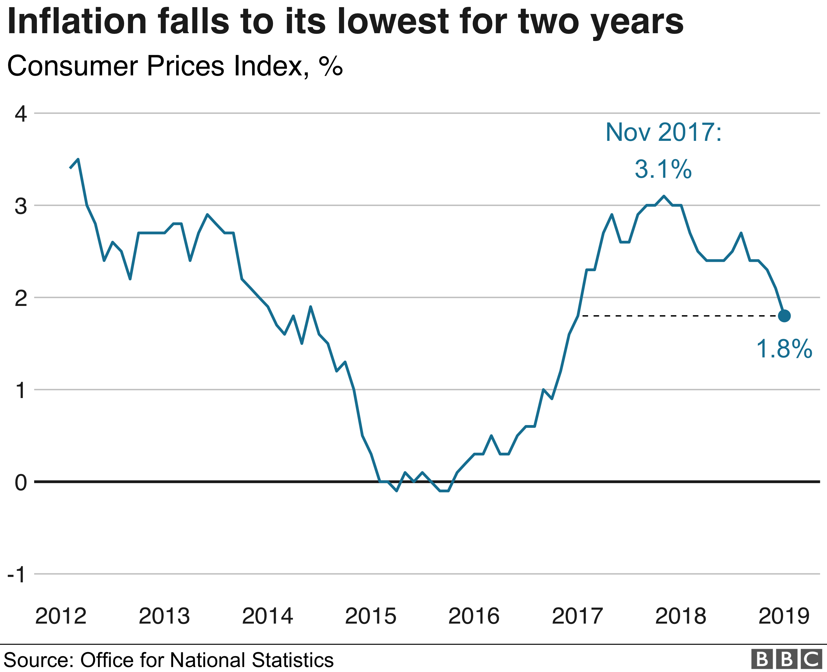 UK inflation falls to two-year low in January