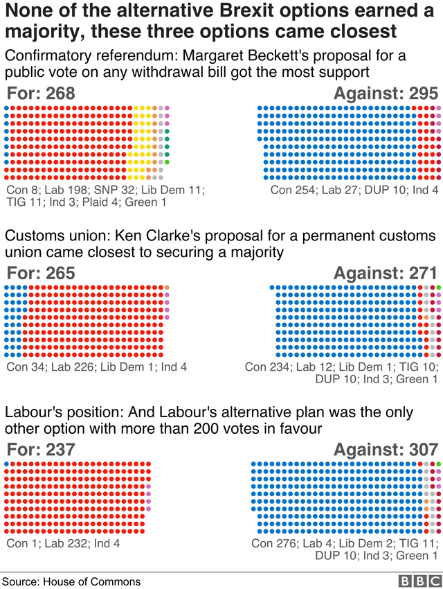 Breakdown by party of the three options to come closest to a majority