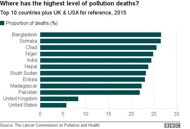 汚染による死亡最多はどの国?2015年上位10カ国と英米の参照値