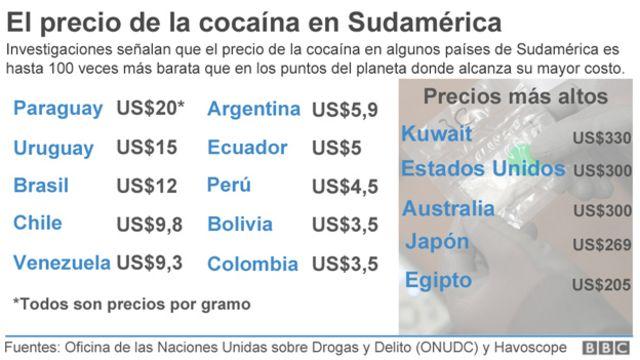 Precio de la cocaína en Sudamérica