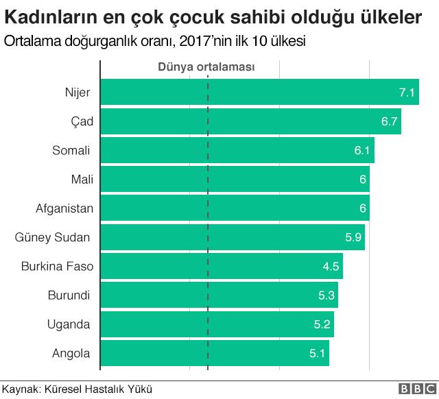 en çok doğuran ülkeler grafiği