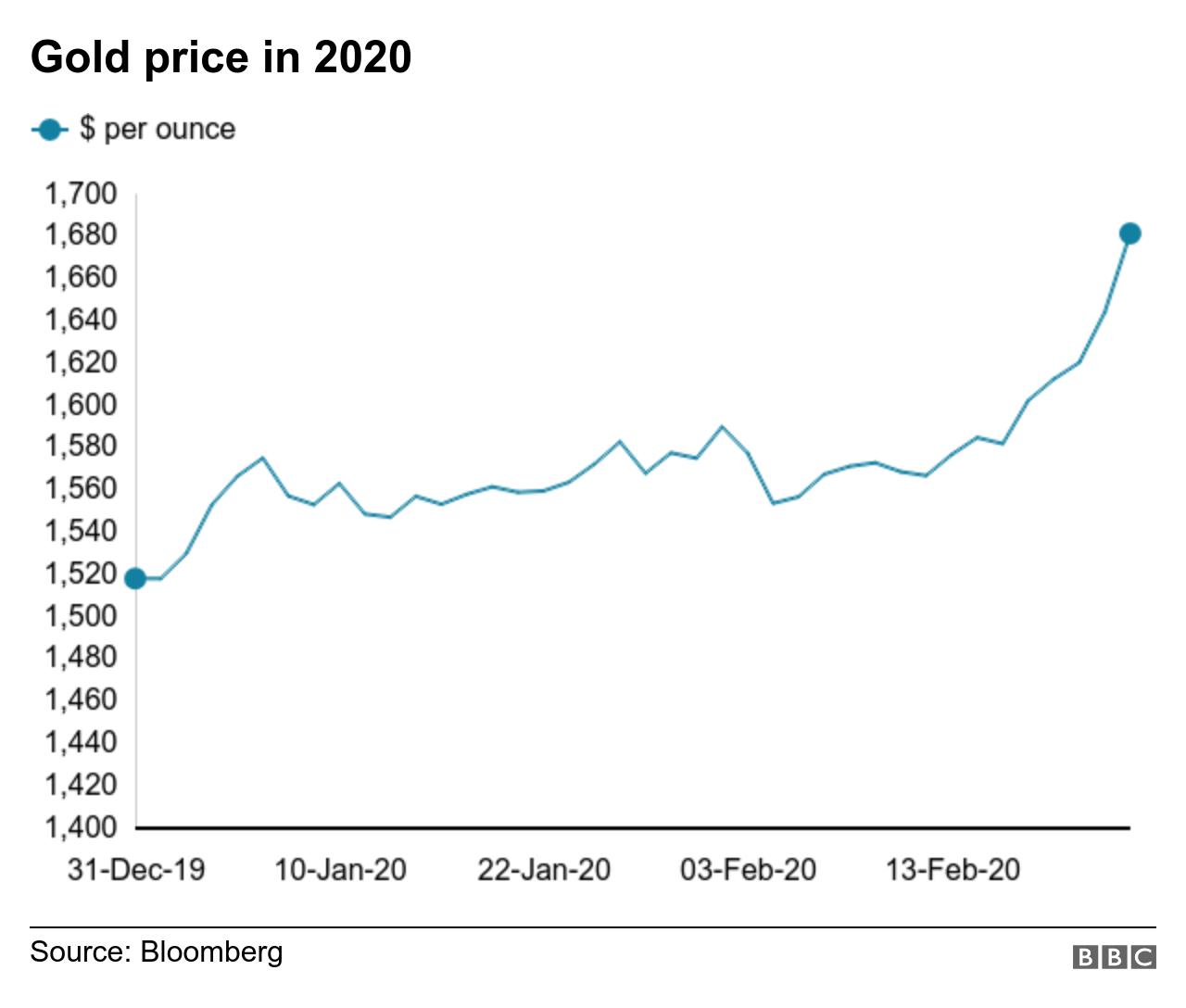 カーニバル 株価